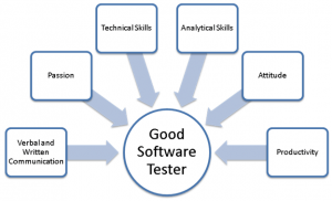 The Procedure of Computer Software testing