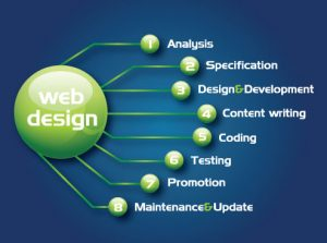 Enhanced web page design assistance for making strong property web pages